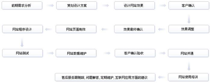 网站布局设计步骤
